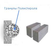 полистиролблок